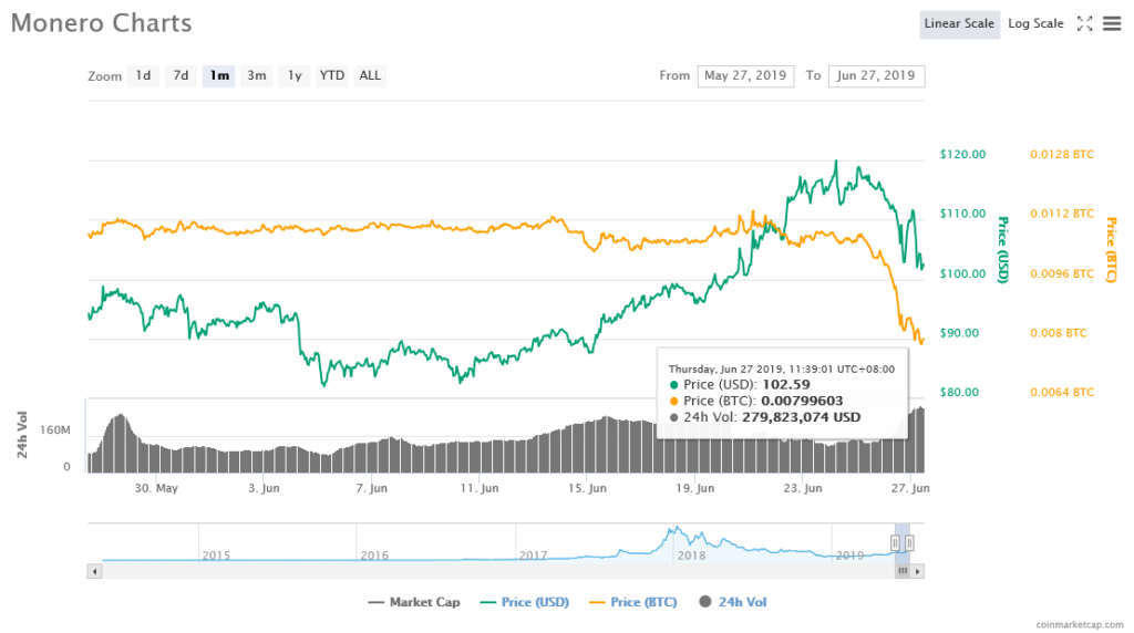 Buy Monero (XMR) Crypto Trade